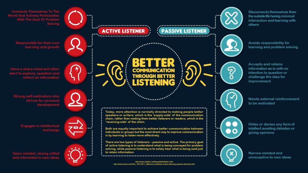 Active Listening & Passive Listening