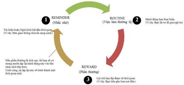 Quy trình 3R để tạo nên 1 thói quen
