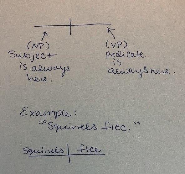 Chủ ngữ và động từ chính luôn nằm ở đường thẳng chính nằm ngang