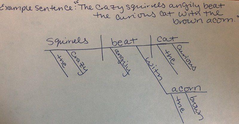 Sơ đồ cấu trúc với một câu cụ thể, sẽ như này