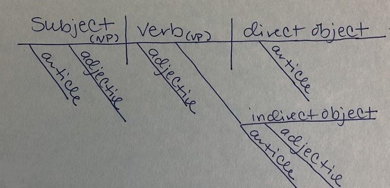 Tóm lại, nếu bạn muốn bổ sung hay mở rộng thêm cho một câu, từ câu đơn thành câu phức thì sơ đồ câu sẽ nhìn như này