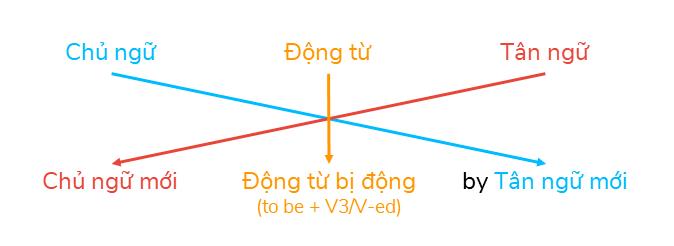 Cách chuyển sang câu bị động (Passive transformation)