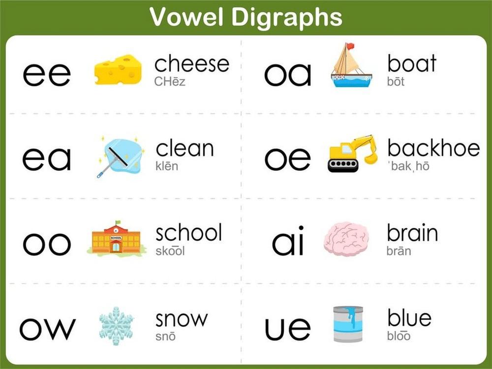 Những chữ cái ghép với nhau tạo thành các phiên âm khác nhau