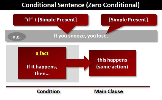 Câu điều kiện trong tiếng Anh loại 0