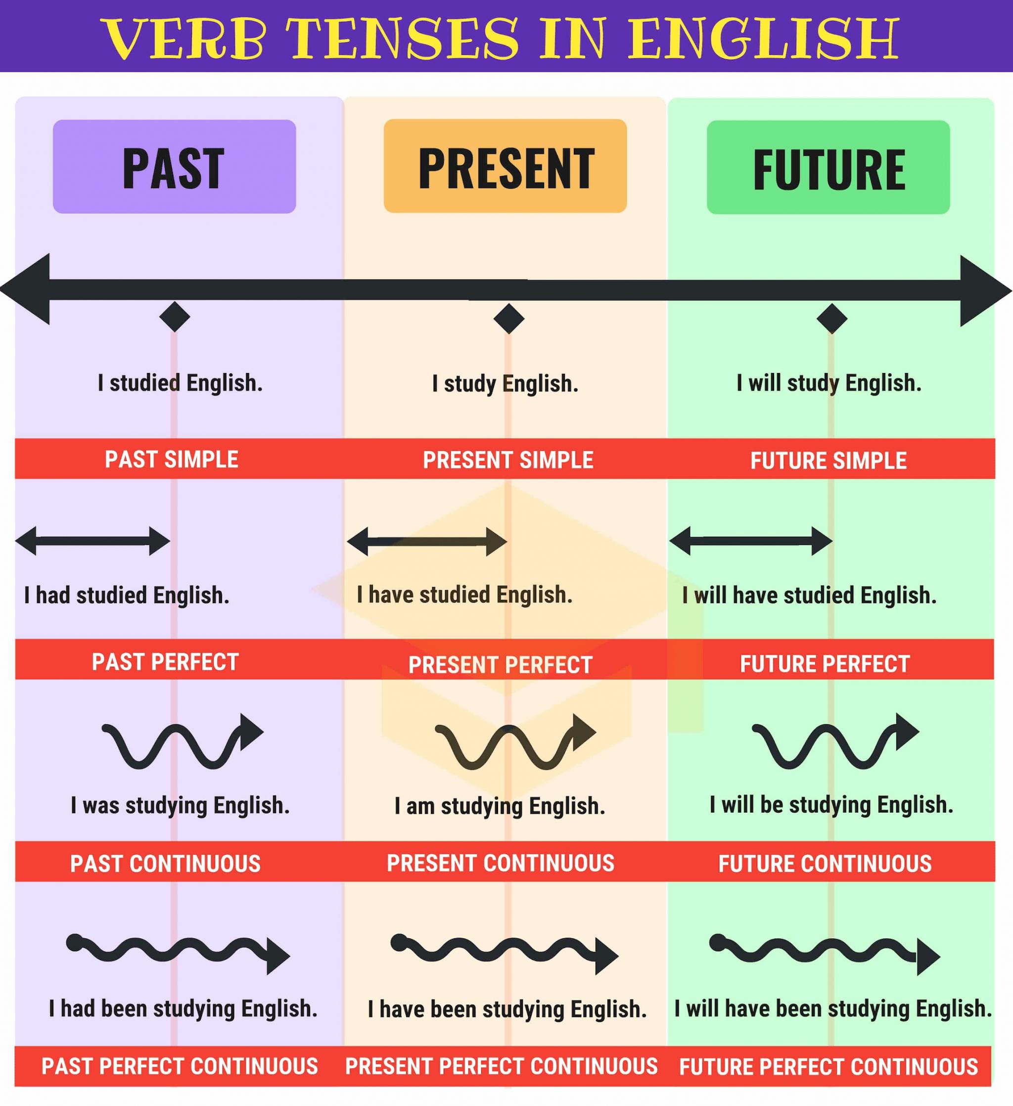 Học các thì trong tiếng Anh để nắm vững ngữ pháp cơ bản