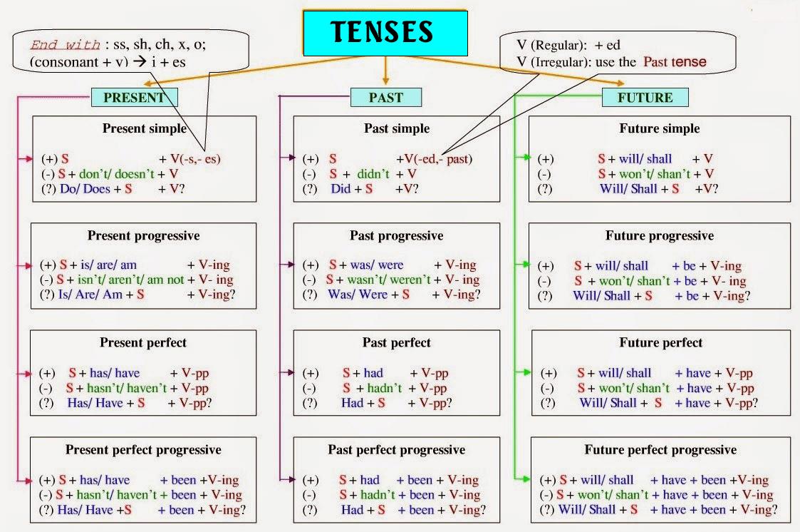 Bảng tổng hợp 12 thì trong tiếng Anh