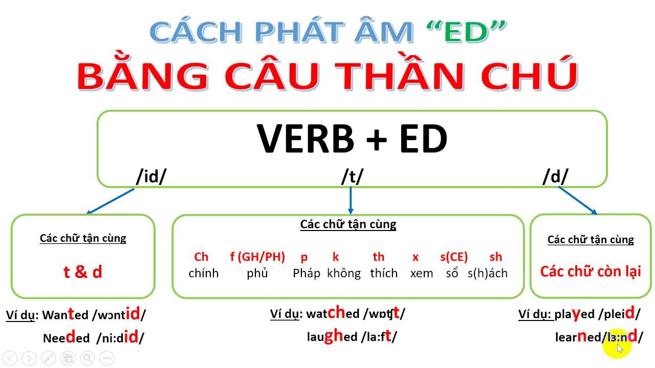 Phân biệt cách phát âm ed bằng các chữ tận cùng của động từ